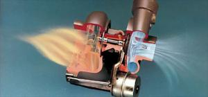 Understanding Superchargers & Turbochargers - The Inside Story - Motor Trend Magazine