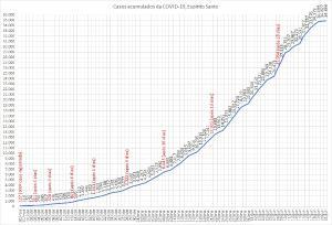 Especialistas mostram a evolução do coronavírus no Estado a partir do primeiro caso registrado, no mês de fevereiro