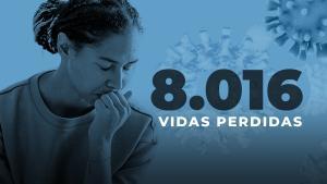 Estado chegou a 8 mil óbitos nesta quinta-feira (8), no menor intervalo de toda a pandemia; no último dia 23 de março, ainda eram 7 mil vidas perdidas