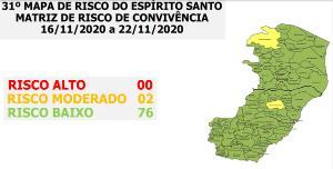 Todos os outros municípios se encontram em risco baixo, mas eixo vulnerabilidade cresceu quase 5 pontos percentuais e fica próximo do nível de alerta