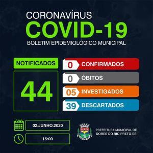 As informações são do Painel Covid-19, do governo do Estado, que traz dados sobre a doença no Espírito Santo diariamente