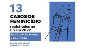 Ferramenta de A Gazeta marca os casos de assassinatos no Espírito Santo por misoginia, violência doméstica e discriminação